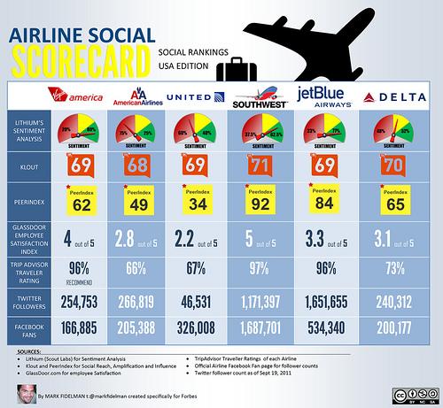Airline Social Media Scorecard