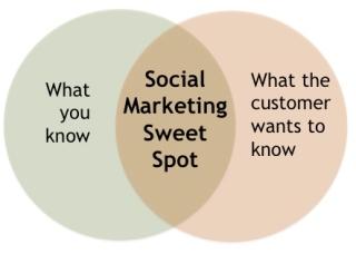 Blog_74_Sweet_Spot