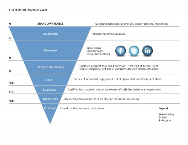 Revenue_Cycle_d2_large